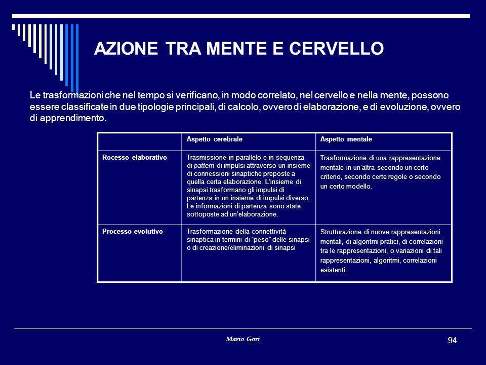 Mario Gori 94 AZIONE TRA MENTE E CERVELLO Le trasformazioni che nel tempo si verificano, in modo correlato, nel cervello e nella mente, possono essere classificate in due tipologie principali, di calcolo, ovvero di elaborazione, e di evoluzione, ovvero di apprendimento.