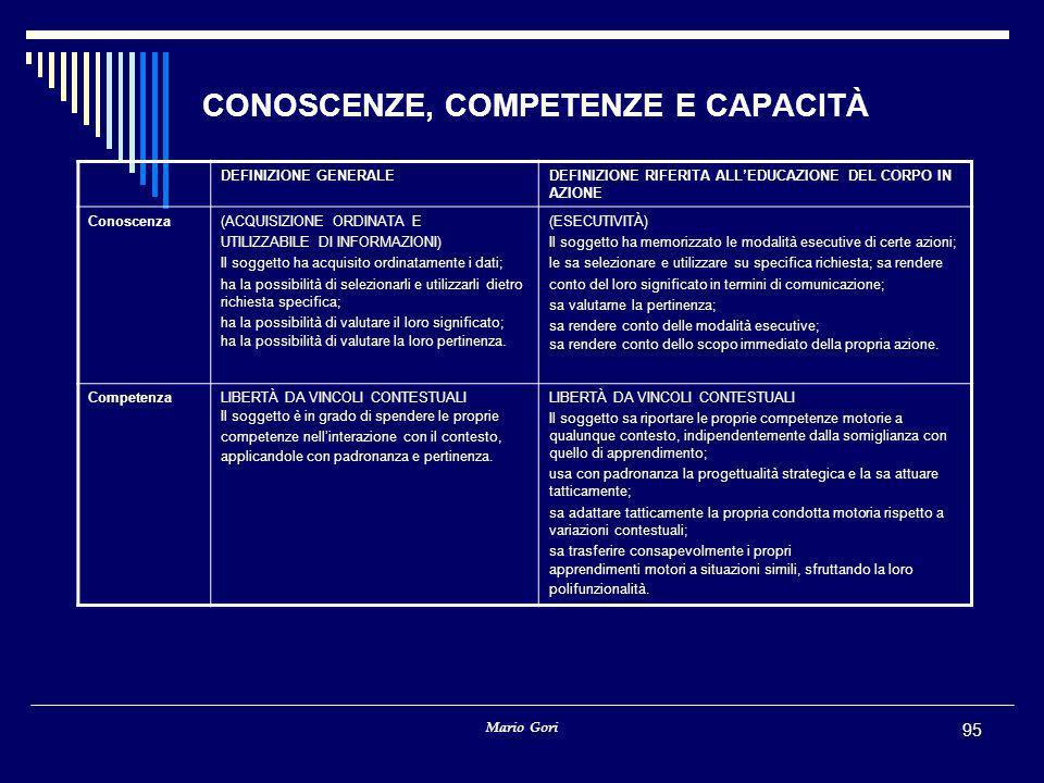 Mario Gori 95 CONOSCENZE, COMPETENZE E CAPACITÀ DEFINIZIONE GENERALEDEFINIZIONE RIFERITA ALL'EDUCAZIONE DEL CORPO IN AZIONE Conoscenza(ACQUISIZIONE ORDINATA E UTILIZZABILE DI INFORMAZIONI) Il soggetto ha acquisito ordinatamente i dati; ha la possibilità di selezionarli e utilizzarli dietro richiesta specifica; ha la possibilità di valutare il loro significato; ha la possibilità di valutare la loro pertinenza.