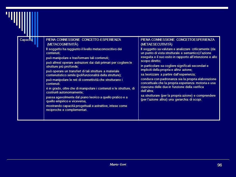 Mario Gori 96 CapacitàPIENA CONNESSIONE CONCETTO-ESPERIENZA (METACOGNITIVITÀ) Il soggetto ha raggiunto il livello metaconoscitivo dei contenuti; può manipolare e trasformare tali contenuti; può altresì operare astrazioni dai dati primari per cogliere le strutture più profonde; può operare un transfert di tali strutture a materiale contenutistico simile (polifunzionalità della strutture); può manipolare le reti di connettività che strutturano i contenuti.