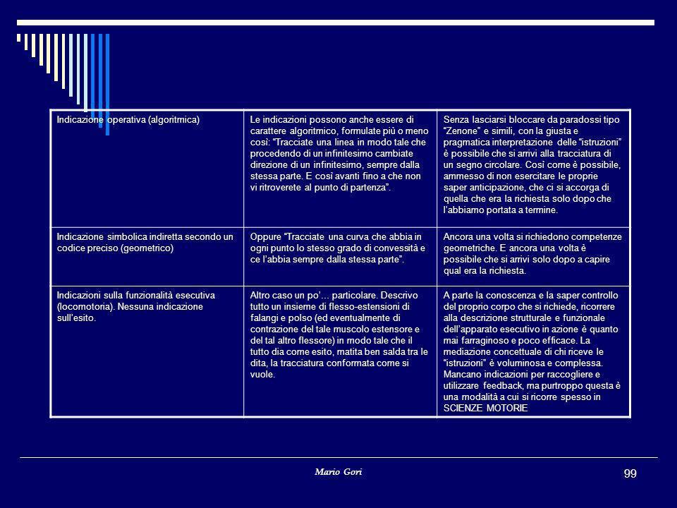 """Mario Gori 99 Indicazione operativa (algoritmica)Le indicazioni possono anche essere di carattere algoritmico, formulate più o meno così: """"Tracciate u"""