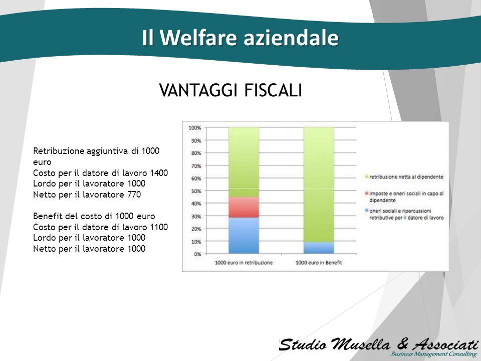 Soddisfazione e attaccamento all'azienda Il sistema di welfare aziendale è in grado di aumentare soddisfazione e attaccamento all'azienda garantendo a