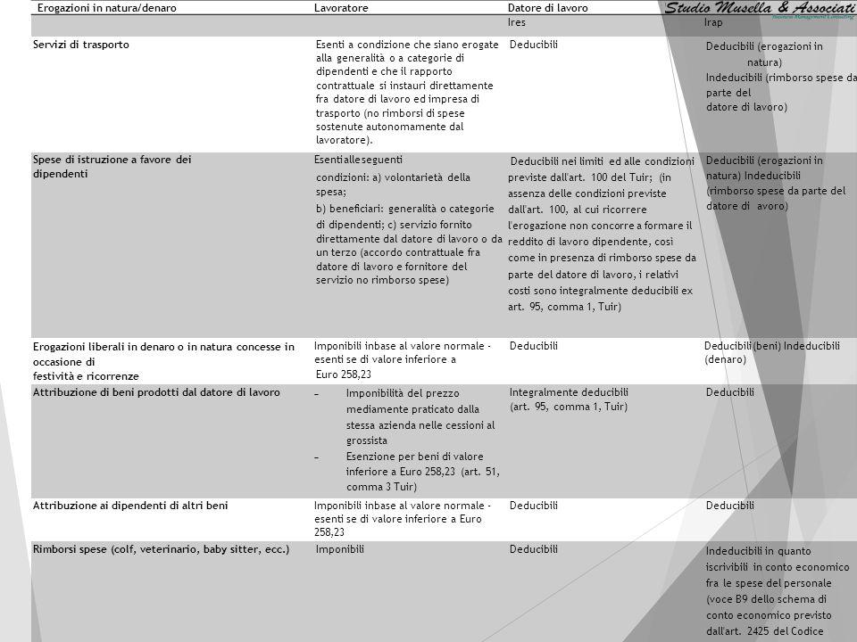 Erogazioni in natura/denaroLavoratoreDatore di lavoro IresIrap Medicina preventiva e diagnostica Prestazioni esenti alle seguenti condizioni: a)Volont