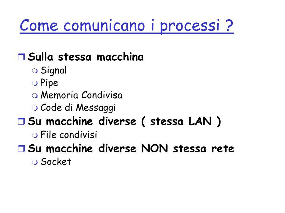 Come comunicano i processi ? r Sulla stessa macchina m Signal m Pipe m Memoria Condivisa m Code di Messaggi r Su macchine diverse ( stessa LAN ) m Fil