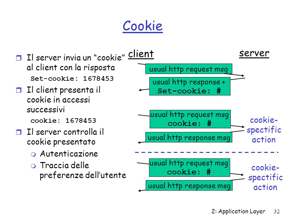 "2: Application Layer 32 Cookie r Il server invia un ""cookie"" al client con la risposta Set-cookie: 1678453 r Il client presenta il cookie in accessi s"