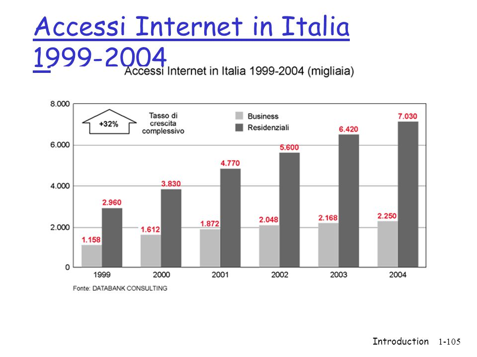 Introduction1-105 Accessi Internet in Italia 1999-2004
