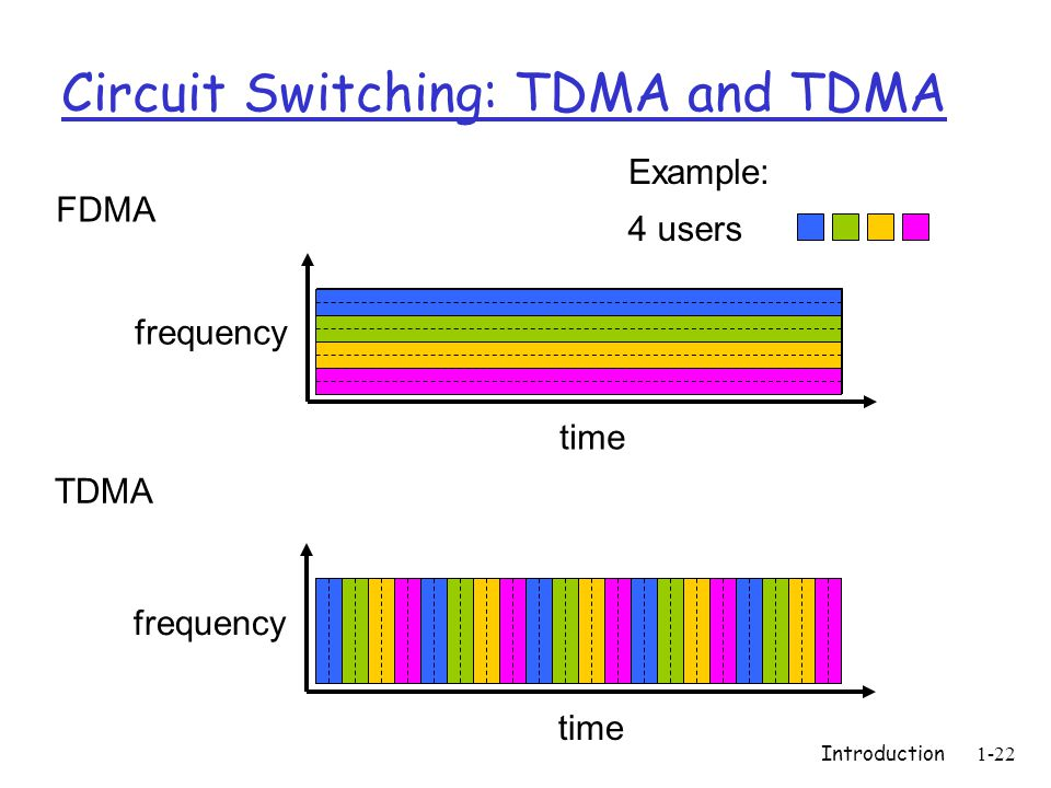 Introduction1-22 Circuit Switching: TDMA and TDMA FDMA frequency time TDMA frequency time 4 users Example: