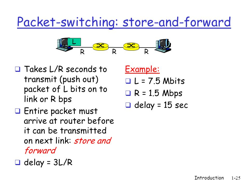 Introduction1-25 Packet-switching: store-and-forward  Takes L/R seconds to transmit (push out) packet of L bits on to link or R bps  Entire packet must arrive at router before it can be transmitted on next link: store and forward  delay = 3L/R Example:  L = 7.5 Mbits  R = 1.5 Mbps  delay = 15 sec R R R L