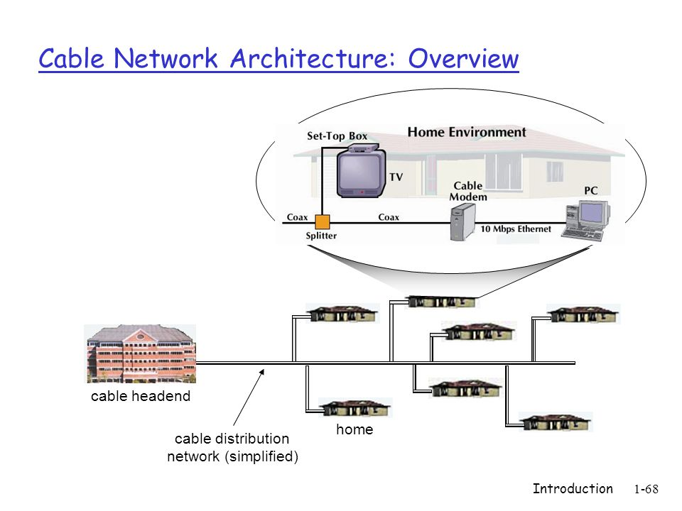 Introduction1-68 Cable Network Architecture: Overview home cable headend cable distribution network (simplified)