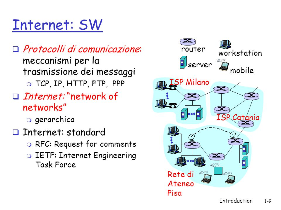 Introduction1-10 Cos'è un protocollo.