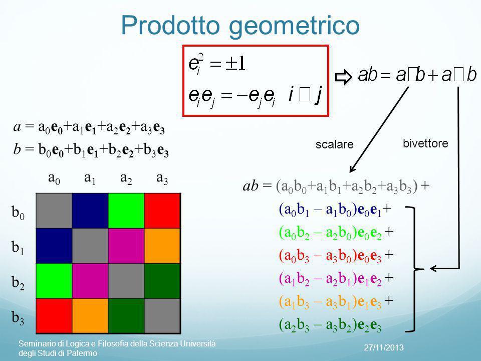 Prodotto geometrico 27/11/2013 Seminario di Logica e Filosofia della Scienza Università degli Studi di Palermo a0a0 a1a1 a2a2 a3a3 b0b0 b1b1 b2b2 b3b3 ab = (a 0 b 0 +a 1 b 1 +a 2 b 2 +a 3 b 3 ) + (a 0 b 1 – a 1 b 0 )e 0 e 1 + (a 0 b 2 – a 2 b 0 )e 0 e 2 + (a 0 b 3 – a 3 b 0 )e 0 e 3 + (a 1 b 2 – a 2 b 1 )e 1 e 2 + (a 1 b 3 – a 3 b 1 )e 1 e 3 + (a 2 b 3 – a 3 b 2 )e 2 e 3 a = a 0 e 0 +a 1 e 1 +a 2 e 2 +a 3 e 3 b = b 0 e 0 +b 1 e 1 +b 2 e 2 +b 3 e 3 scalare bivettore