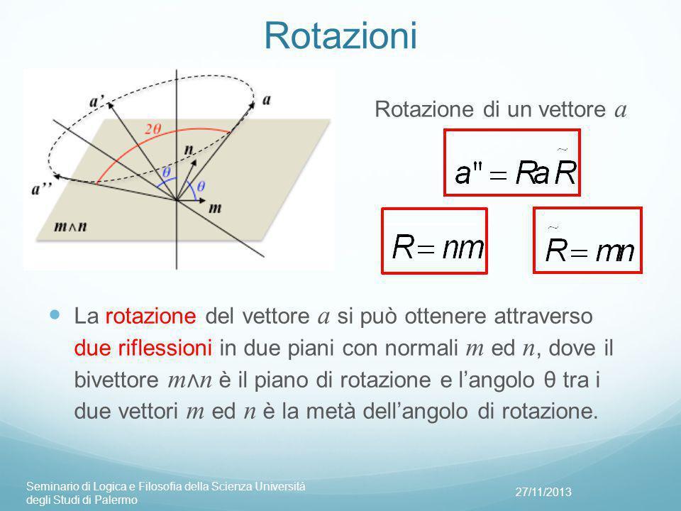 Rotazioni La rotazione del vettore a si può ottenere attraverso due riflessioni in due piani con normali m ed n, dove il bivettore m ∧ n è il piano di rotazione e l'angolo θ tra i due vettori m ed n è la metà dell'angolo di rotazione.