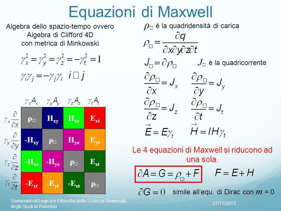 Equazioni di Maxwell 27/11/2013 Seminario di Logica e Filosofia della Scienza Università degli Studi di Palermo ρ☐ρ☐ H xy H xz E xt -H xy ρ☐ρ☐ H yz E yt -H xz -H yz ρ☐ρ☐ E zt -E xt -E yt -E zt ρ☐ρ☐ Algebra dello spazio-tempo ovvero Algebra di Clifford 4D con metrica di Minkowski Le 4 equazioni di Maxwell si riducono ad una sola.