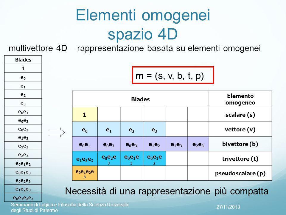 Elementi omogenei spazio 4D 27/11/2013 Seminario di Logica e Filosofia della Scienza Università degli Studi di Palermo Blades Elemento omogeneo 1scalare (s) e0e0 e1e1 e2e2 e3e3 vettore (v) e0e1e0e1 e0e2e0e2 e0e3e0e3 e1e2e1e2 e1e3e1e3 e2e3e2e3 bivettore (b) e1e2e3e1e2e3 e0e2e3e0e2e3 e0e1e3e0e1e3 e0e1e2e0e1e2 trivettore (t) e0e1e2e3e0e1e2e3 pseudoscalare (p) multivettore 4D – rappresentazione basata su elementi omogenei m = (s, v, b, t, p) Necessità di una rappresentazione più compatta Blades 1 e0e0 e1e1 e2e2 e3e3 e0e1e0e1 e0e2e0e2 e0e3e0e3 e1e2e1e2 e1e3e1e3 e2e3e2e3 e0e1e2e0e1e2 e0e1e3e0e1e3 e0e2e3e0e2e3 e1e2e3e1e2e3 e0e1e2e3e0e1e2e3