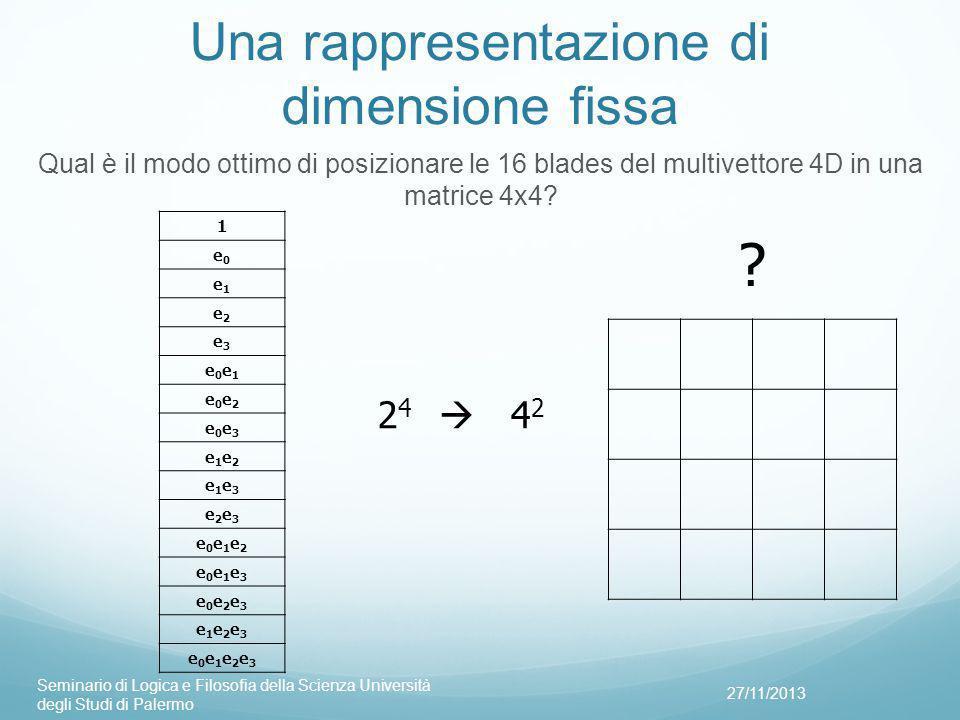 Una rappresentazione di dimensione fissa Qual è il modo ottimo di posizionare le 16 blades del multivettore 4D in una matrice 4x4.