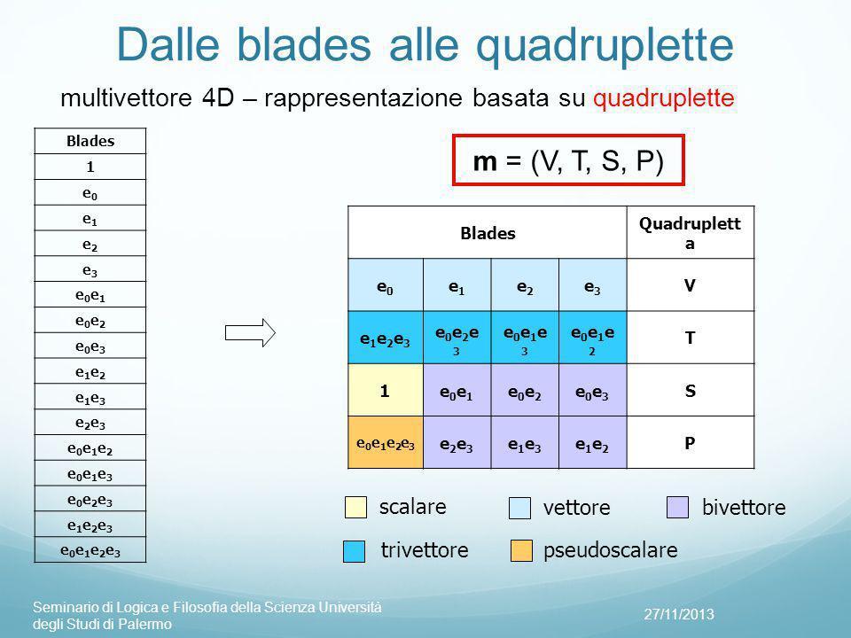 Dalle blades alle quadruplette 27/11/2013 Seminario di Logica e Filosofia della Scienza Università degli Studi di Palermo Blades Quadruplett a e0e0 e1e1 e2e2 e3e3 V e1e2e3e1e2e3 e0e2e3e0e2e3 e0e1e3e0e1e3 e0e1e2e0e1e2 T 1e0e1e0e1 e0e2e0e2 e0e3e0e3 S e0e1e2e3e0e1e2e3 e2e3e2e3 e1e3e1e3 e1e2e1e2 P vettore scalare trivettore bivettore pseudoscalare multivettore 4D – rappresentazione basata su quadruplette m = (V, T, S, P) Blades 1 e0e0 e1e1 e2e2 e3e3 e0e1e0e1 e0e2e0e2 e0e3e0e3 e1e2e1e2 e1e3e1e3 e2e3e2e3 e0e1e2e0e1e2 e0e1e3e0e1e3 e0e2e3e0e2e3 e1e2e3e1e2e3 e0e1e2e3e0e1e2e3