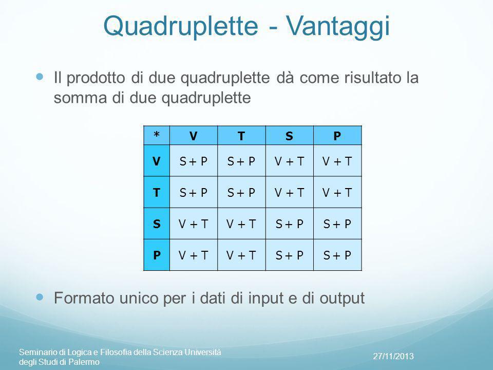 Quadruplette - Vantaggi Il prodotto di due quadruplette dà come risultato la somma di due quadruplette Formato unico per i dati di input e di output 27/11/2013 Seminario di Logica e Filosofia della Scienza Università degli Studi di Palermo *VTSP VS + P V + T TS + P V + T S S + P PV + T S + P