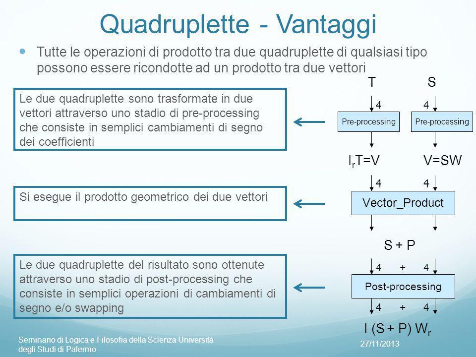 Quadruplette - Vantaggi Tutte le operazioni di prodotto tra due quadruplette di qualsiasi tipo possono essere ricondotte ad un prodotto tra due vettori 27/11/2013 Seminario di Logica e Filosofia della Scienza Università degli Studi di Palermo TS Pre-processing I r T=V V=SW Vector_Product S + P Post-processing I (S + P) W r 44 44 44+ 44+ Le due quadruplette sono trasformate in due vettori attraverso uno stadio di pre-processing che consiste in semplici cambiamenti di segno dei coefficienti Si esegue il prodotto geometrico dei due vettori Le due quadruplette del risultato sono ottenute attraverso uno stadio di post-processing che consiste in semplici operazioni di cambiamenti di segno e/o swapping