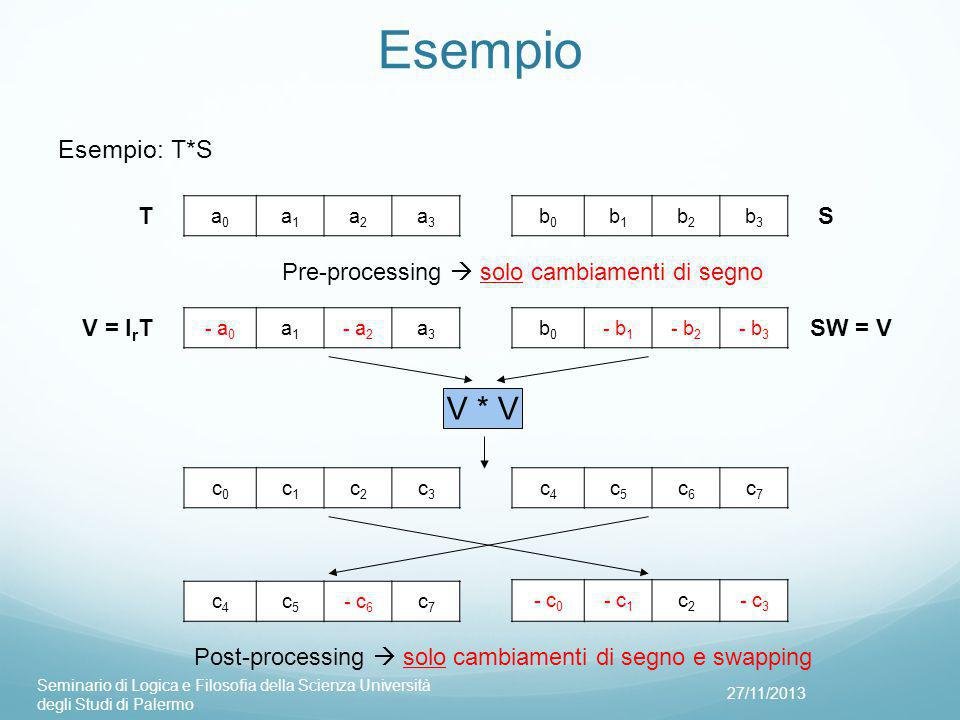 Esempio 27/11/2013 Seminario di Logica e Filosofia della Scienza Università degli Studi di Palermo a0a0 a1a1 a2a2 a3a3 T - a 0 a1a1 - a 2 a3a3 V = I r T b0b0 b1b1 b2b2 b3b3 b0b0 - b 1 - b 2 - b 3 S SW = V c0c0 c1c1 c2c2 c3c3 c4c4 c5c5 c6c6 c7c7 V * V c4c4 c5c5 - c 6 c7c7 - c 0 - c 1 c2c2 - c 3 Pre-processing  solo cambiamenti di segno Post-processing  solo cambiamenti di segno e swapping Esempio: T*S