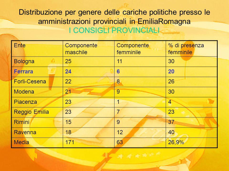 Distribuzione per genere delle cariche politiche presso le amministrazioni provinciali in EmiliaRomagna I CONSIGLI PROVINCIALI EnteComponente maschile