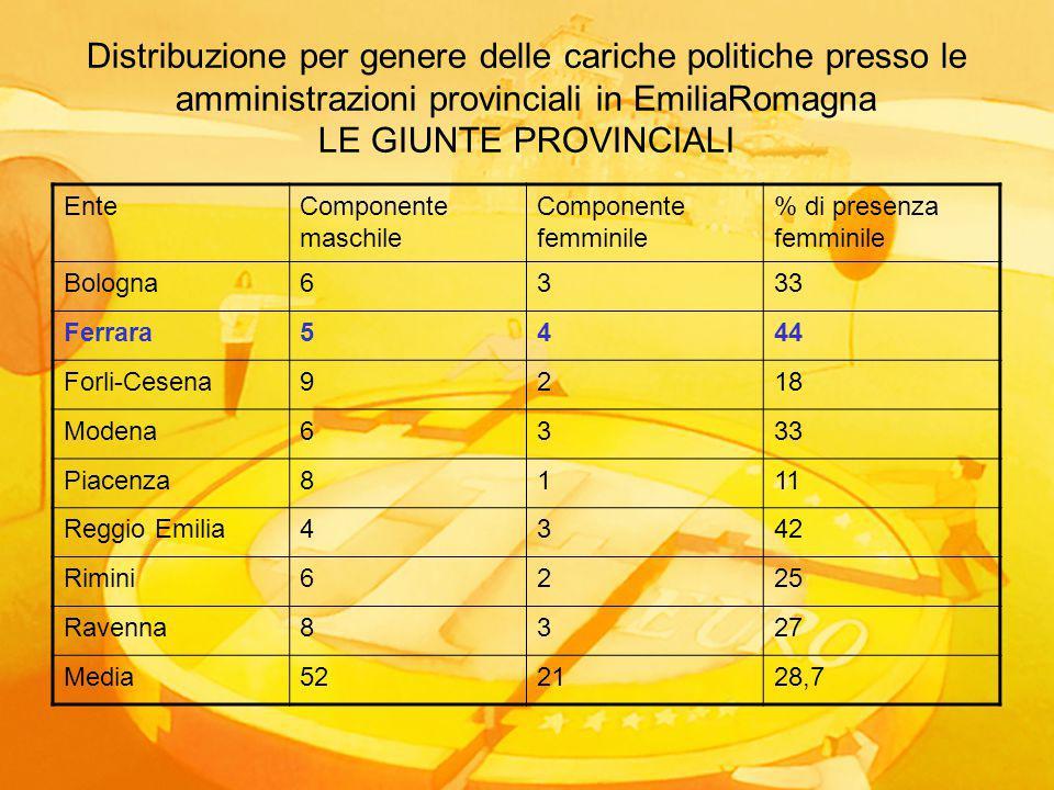 Distribuzione per genere delle cariche politiche presso le amministrazioni provinciali in EmiliaRomagna LE GIUNTE PROVINCIALI EnteComponente maschile