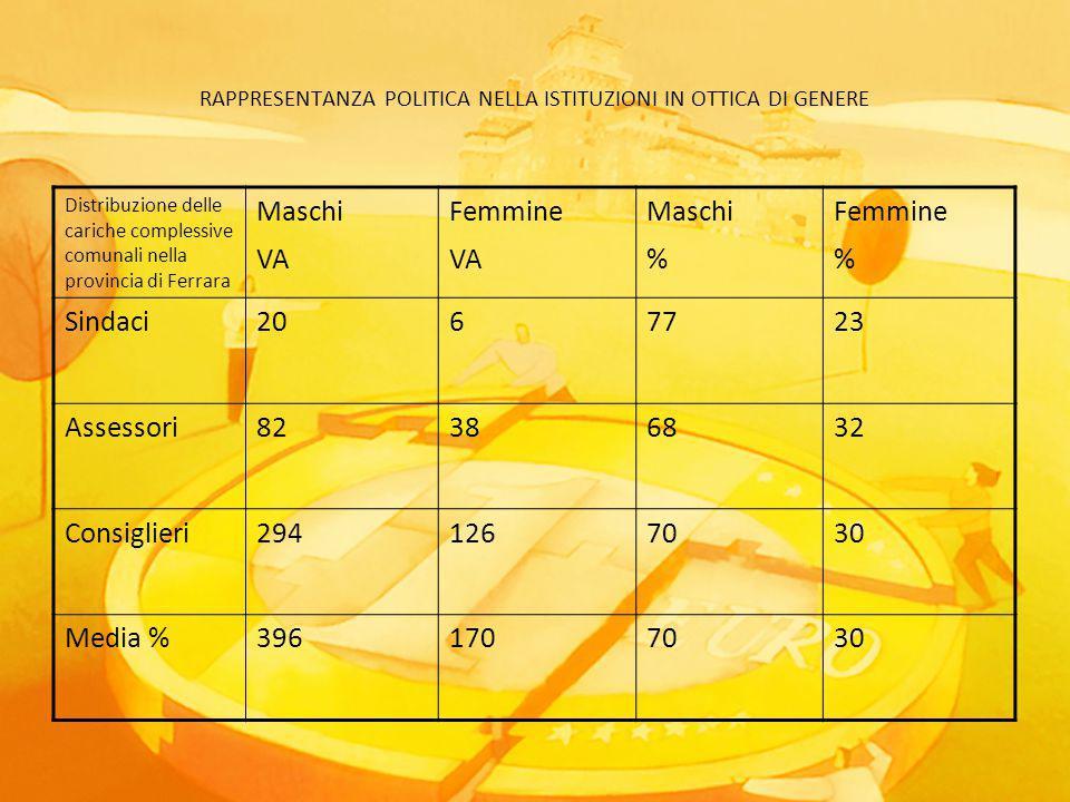 RAPPRESENTANZA POLITICA NELLA ISTITUZIONI IN OTTICA DI GENERE Distribuzione delle cariche complessive comunali nella provincia di Ferrara Maschi VA Femmine VA Maschi % Femmine % Sindaci2067723 Assessori82386832 Consiglieri2941267030 Media %3961707030