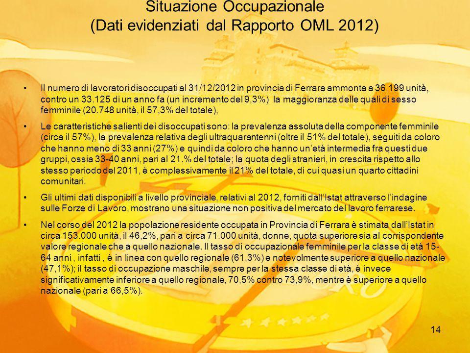 14 Situazione Occupazionale (Dati evidenziati dal Rapporto OML 2012) Il numero di lavoratori disoccupati al 31/12/2012 in provincia di Ferrara ammonta a 36.199 unità, contro un 33.125 di un anno fa (un incremento del 9,3%) la maggioranza delle quali di sesso femminile (20.748 unità, il 57,3% del totale), Le caratteristiche salienti dei disoccupati sono: la prevalenza assoluta della componente femminile (circa il 57%), la prevalenza relativa degli ultraquarantenni (oltre il 51% del totale), seguiti da coloro che hanno meno di 33 anni (27%) e quindi da coloro che hanno un'età intermedia fra questi due gruppi, ossia 33-40 anni, pari al 21.% del totale; la quota degli stranieri, in crescita rispetto allo stesso periodo del 2011, è complessivamente il 21% del totale, di cui quasi un quarto cittadini comunitari.