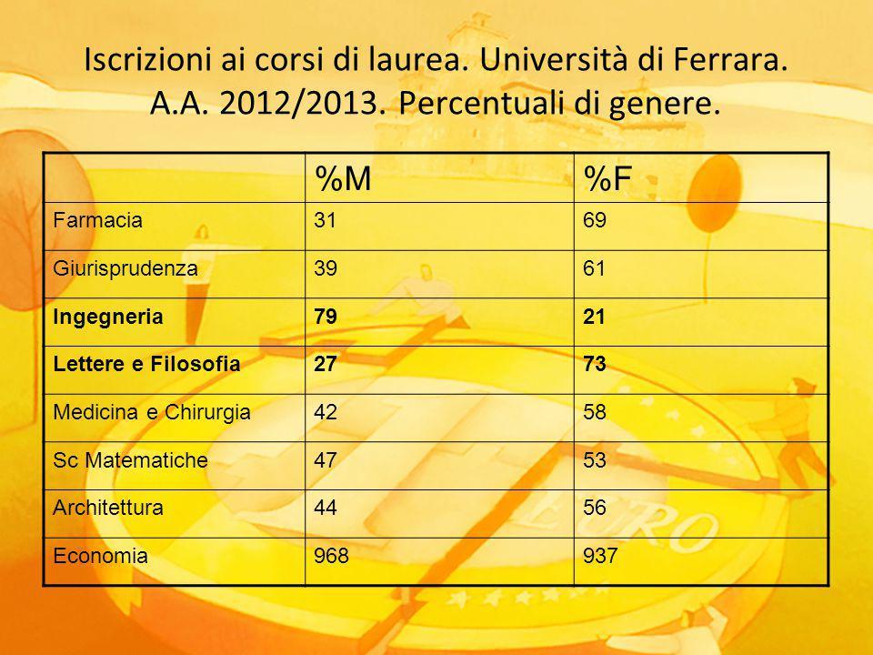 Iscrizioni ai corsi di laurea. Università di Ferrara. A.A. 2012/2013. Percentuali di genere. %M%F Farmacia3169 Giurisprudenza3961 Ingegneria7921 Lette