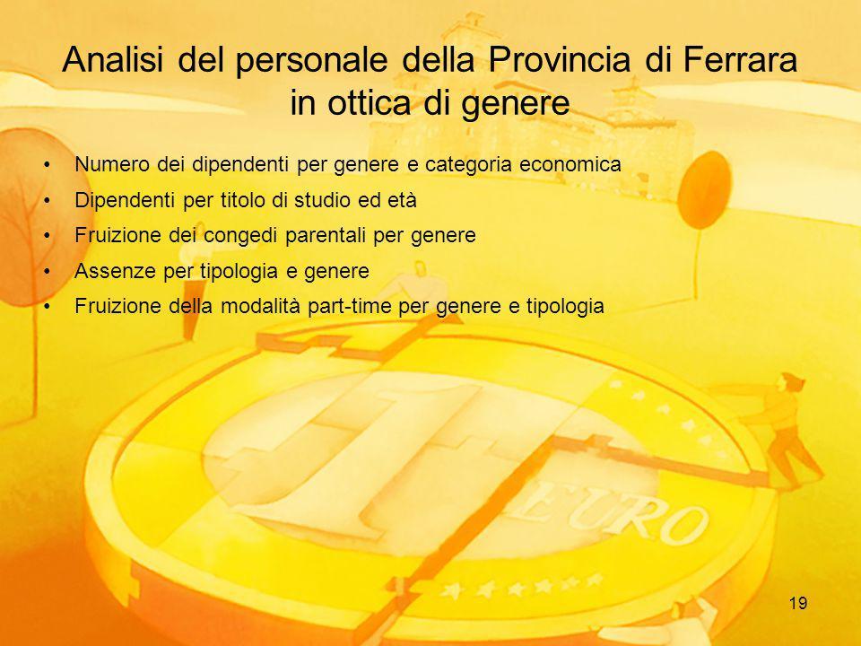 19 Analisi del personale della Provincia di Ferrara in ottica di genere Numero dei dipendenti per genere e categoria economica Dipendenti per titolo d
