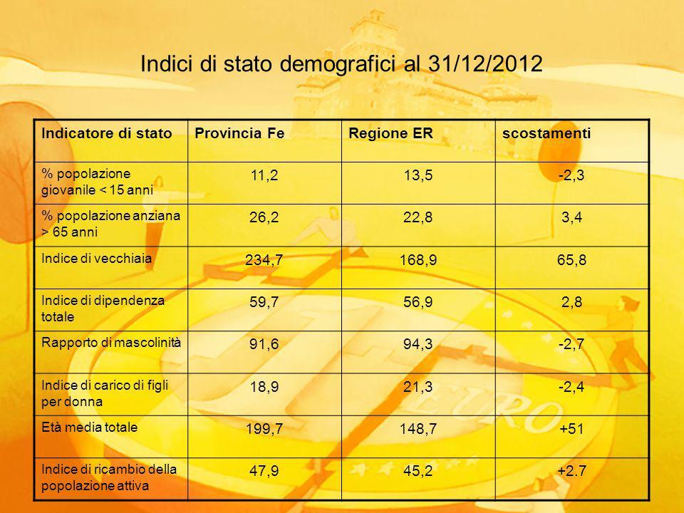 Indici di stato demografici al 31/12/2012 Indicatore di statoProvincia FeRegione ERscostamenti % popolazione giovanile < 15 anni 11,213,5-2,3 % popolazione anziana > 65 anni 26,222,83,4 Indice di vecchiaia 234,7168,965,8 Indice di dipendenza totale 59,756,92,8 Rapporto di mascolinità 91,694,3-2,7 Indice di carico di figli per donna 18,921,3-2,4 Età media totale 199,7148,7+51 Indice di ricambio della popolazione attiva 47,945,2+2.7