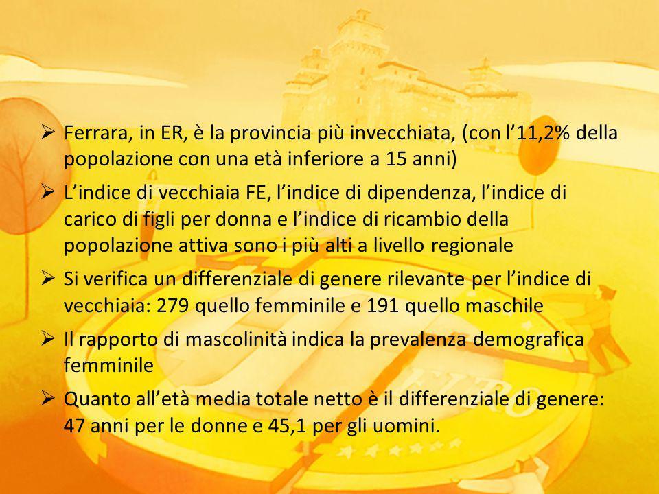  Ferrara, in ER, è la provincia più invecchiata, (con l'11,2% della popolazione con una età inferiore a 15 anni)  L'indice di vecchiaia FE, l'indice di dipendenza, l'indice di carico di figli per donna e l'indice di ricambio della popolazione attiva sono i più alti a livello regionale  Si verifica un differenziale di genere rilevante per l'indice di vecchiaia: 279 quello femminile e 191 quello maschile  Il rapporto di mascolinità indica la prevalenza demografica femminile  Quanto all'età media totale netto è il differenziale di genere: 47 anni per le donne e 45,1 per gli uomini.