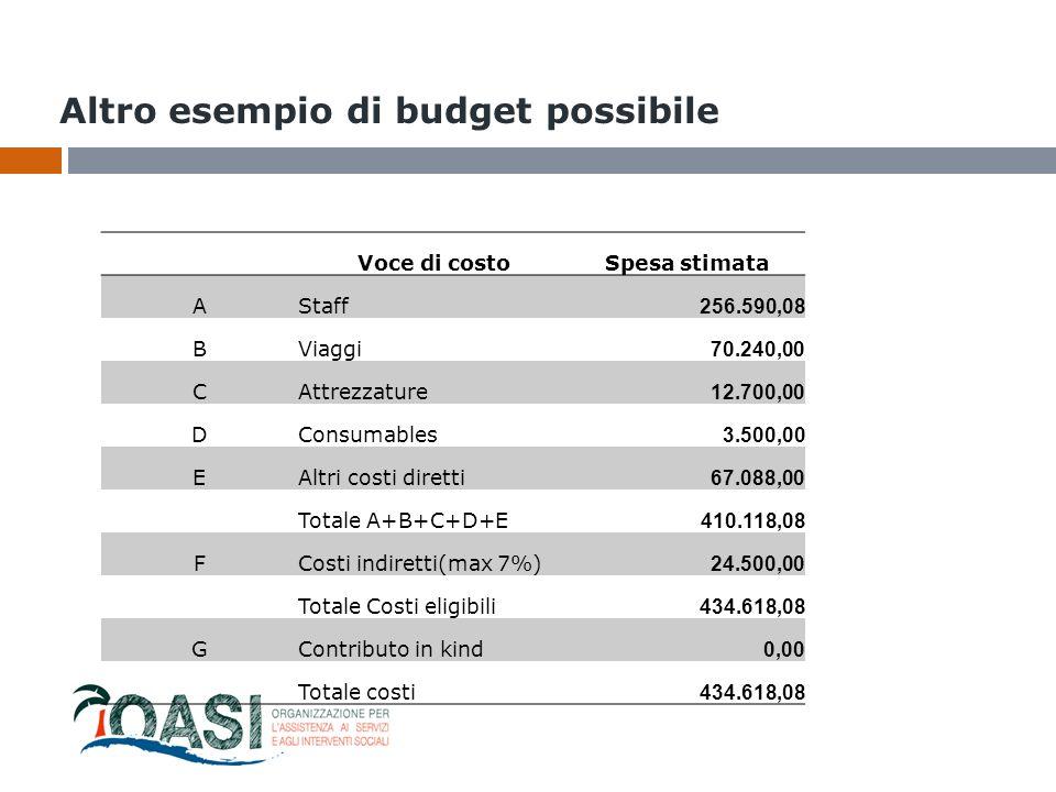Altro esempio di budget possibile Voce di costoSpesa stimata AStaff 256.590,08 BViaggi 70.240,00 CAttrezzature 12.700,00 DConsumables 3.500,00 EAltri