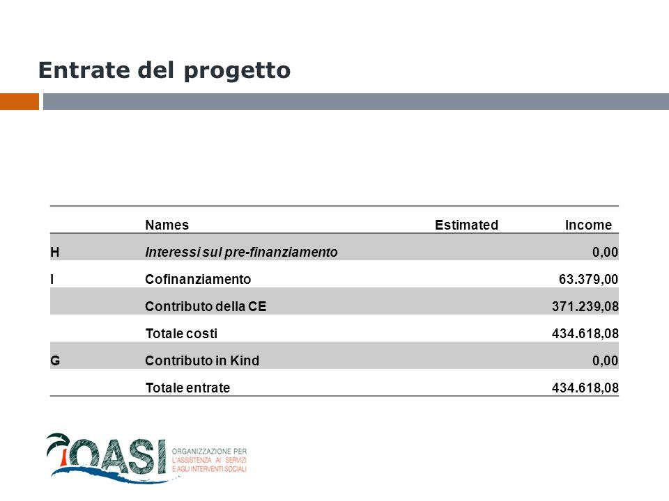 Entrate del progetto NamesEstimated Income HInteressi sul pre-finanziamento0,00 ICofinanziamento63.379,00 Contributo della CE371.239,08 Totale costi43