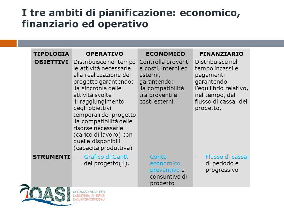 I tre ambiti di pianificazione: economico, finanziario ed operativo L'ambito economico, finanziario ed operativo Il ciclo di un progetto si struttura