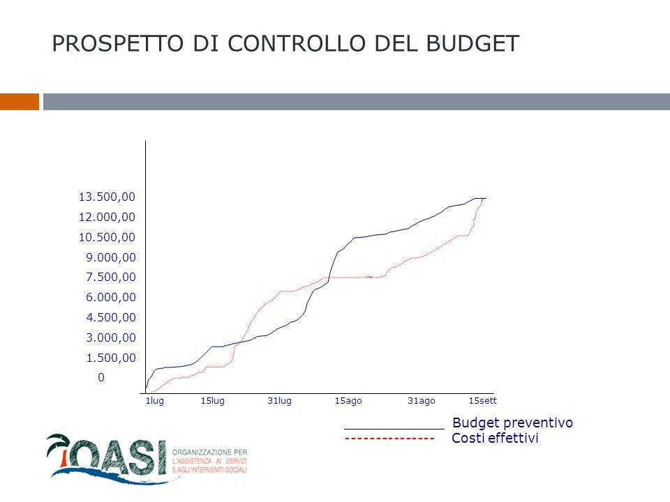 PROSPETTO DI CONTROLLO DEL BUDGET ____________ Budget preventivo --------------- Costi effettivi 1lug15lug31lug15ago 31ago15sett 13.500,00 12.000,00 1