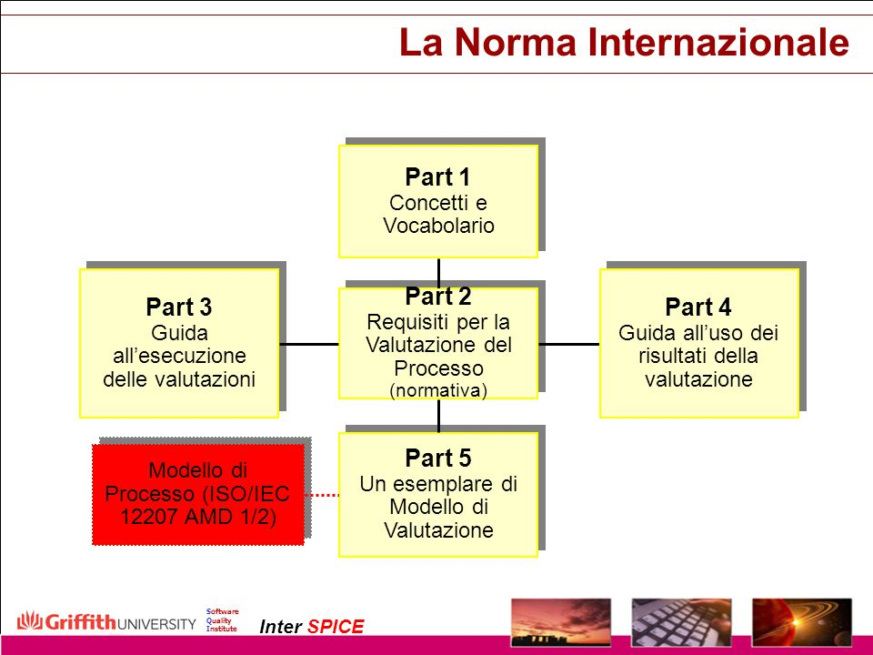Copyright InterSPICE Ltd.ISO/IEC 15504 (SPICE): Current and Future Directions1 December 2003 Software Quality Institute Inter SPICE La Norma Internazi