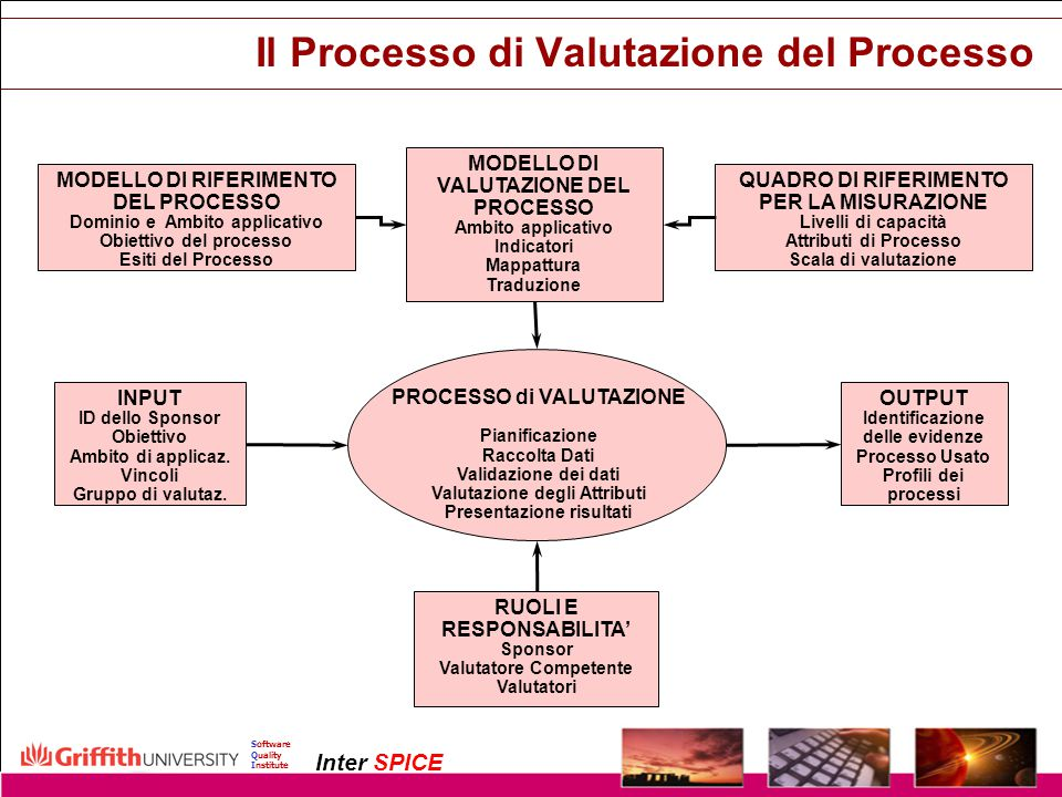 Copyright InterSPICE Ltd.ISO/IEC 15504 (SPICE): Current and Future Directions1 December 2003 Software Quality Institute Inter SPICE Il Processo di Val