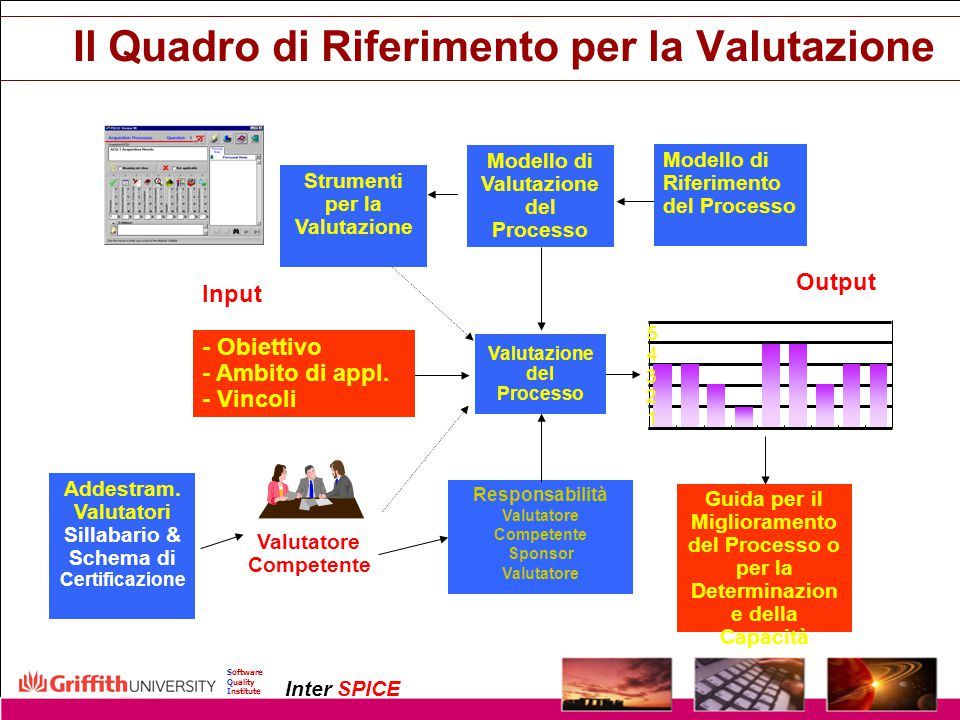Copyright InterSPICE Ltd.ISO/IEC 15504 (SPICE): Current and Future Directions1 December 2003 Software Quality Institute Inter SPICE Il Quadro di Rifer