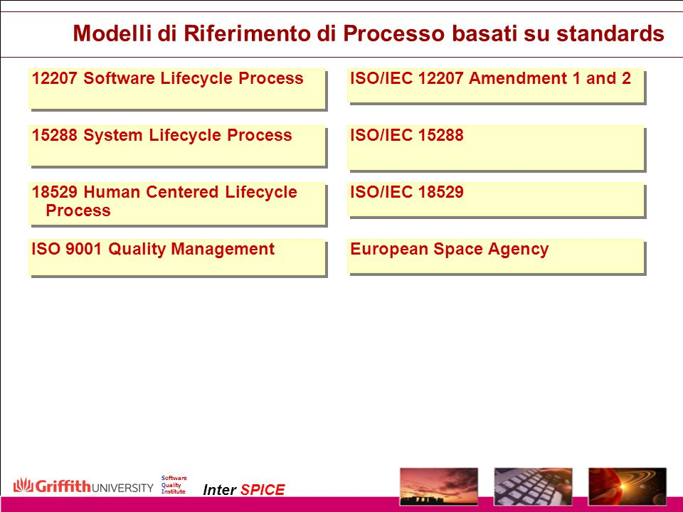 Copyright InterSPICE Ltd.ISO/IEC 15504 (SPICE): Current and Future Directions1 December 2003 Software Quality Institute Inter SPICE Modelli di Riferim