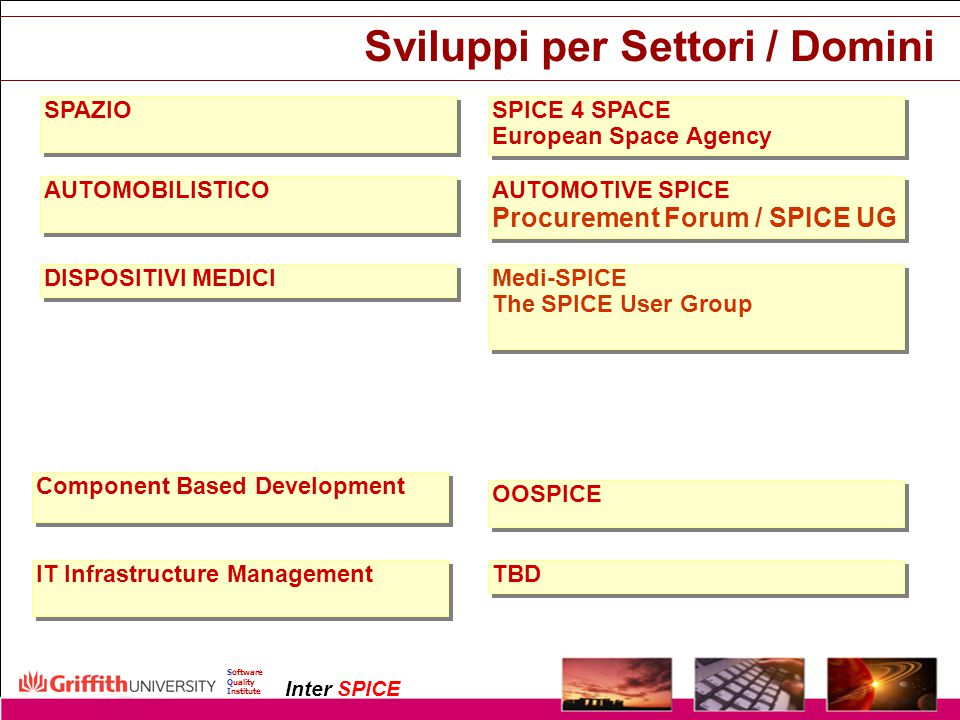 Copyright InterSPICE Ltd.ISO/IEC 15504 (SPICE): Current and Future Directions1 December 2003 Software Quality Institute Inter SPICE Sviluppi per Setto