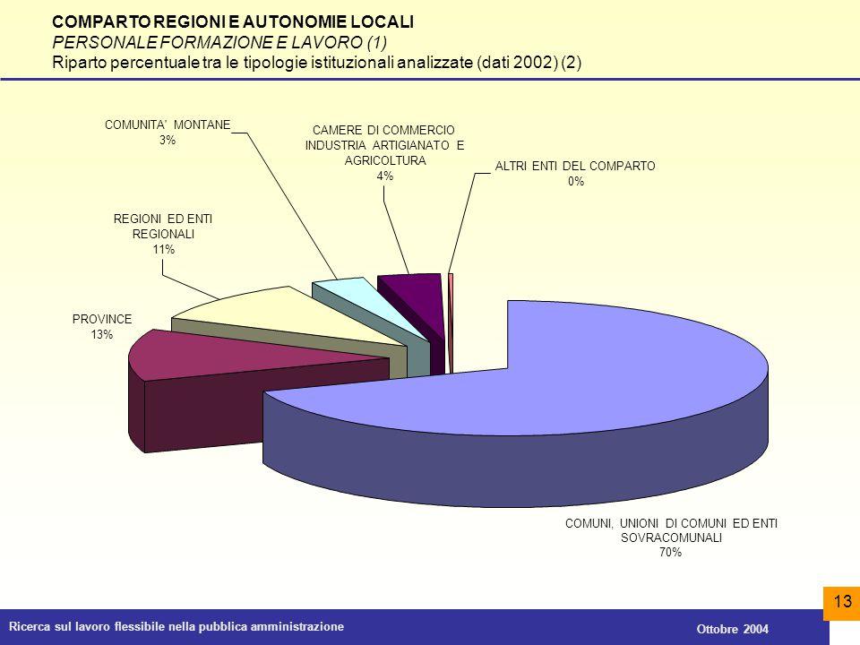 Ricerca sul lavoro flessibile nella pubblica amministrazione Ottobre 2004 13 COMPARTO REGIONI E AUTONOMIE LOCALI PERSONALE FORMAZIONE E LAVORO (1) Rip