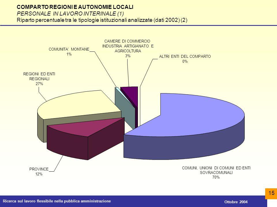 Ricerca sul lavoro flessibile nella pubblica amministrazione Ottobre 2004 15 COMPARTO REGIONI E AUTONOMIE LOCALI PERSONALE IN LAVORO INTERINALE (1) Ri