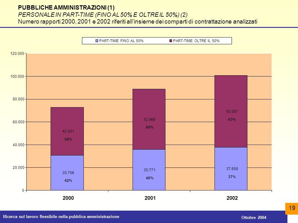 Ricerca sul lavoro flessibile nella pubblica amministrazione Ottobre 2004 19 PUBBLICHE AMMINISTRAZIONI (1) PERSONALE IN PART-TIME (FINO AL 50% E OLTRE