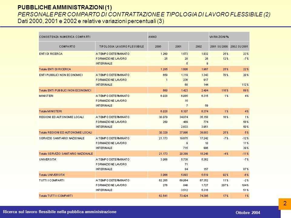 Ricerca sul lavoro flessibile nella pubblica amministrazione Ottobre 2004 2 PUBBLICHE AMMINISTRAZIONI (1) PERSONALE PER COMPARTO DI CONTRATTAZIONE E T