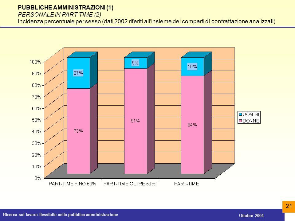Ricerca sul lavoro flessibile nella pubblica amministrazione Ottobre 2004 21 PUBBLICHE AMMINISTRAZIONI (1) PERSONALE IN PART-TIME (2) Incidenza percen