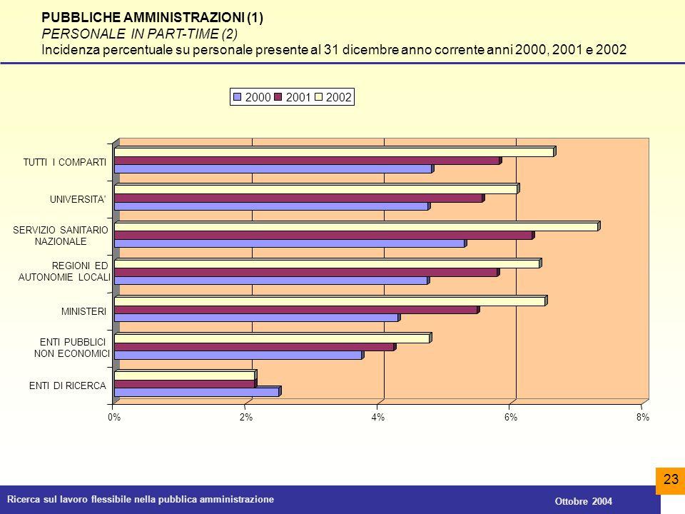 Ricerca sul lavoro flessibile nella pubblica amministrazione Ottobre 2004 23 PUBBLICHE AMMINISTRAZIONI (1) PERSONALE IN PART-TIME (2) Incidenza percen
