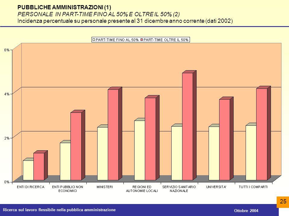 Ricerca sul lavoro flessibile nella pubblica amministrazione Ottobre 2004 25 PUBBLICHE AMMINISTRAZIONI (1) PERSONALE IN PART-TIME FINO AL 50% E OLTRE