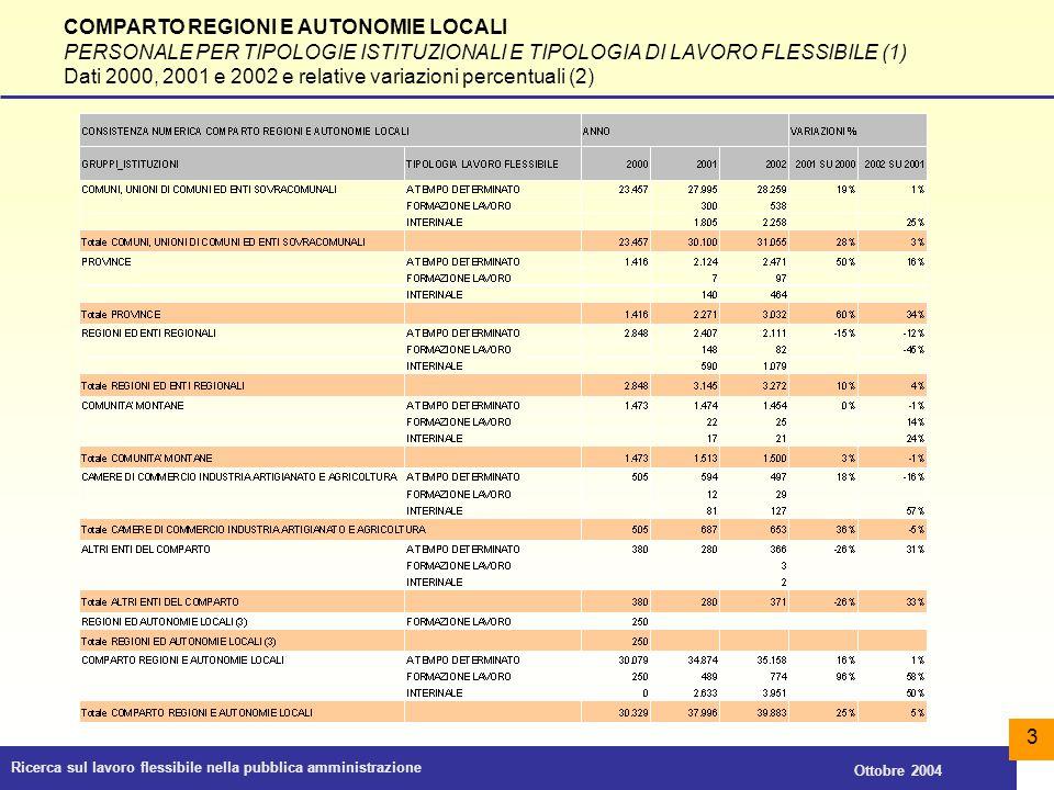 Ricerca sul lavoro flessibile nella pubblica amministrazione Ottobre 2004 4 PUBBLICHE AMMINISTRAZIONI (1) PERSONALE TEMPO DETERMINATO E TOTALE LAVORO FLESSIBILE TIPICO (2) Andamento su triennio 2000, 2001 e 2002 (dati riferiti all'insieme dei comparti di contrattazione analizzati (3)
