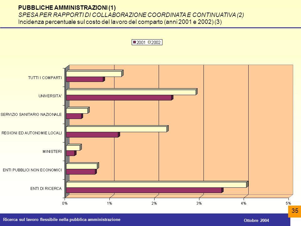 Ricerca sul lavoro flessibile nella pubblica amministrazione Ottobre 2004 35 PUBBLICHE AMMINISTRAZIONI (1) SPESA PER RAPPORTI DI COLLABORAZIONE COORDI