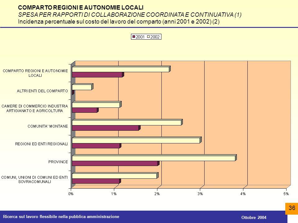 Ricerca sul lavoro flessibile nella pubblica amministrazione Ottobre 2004 36 COMPARTO REGIONI E AUTONOMIE LOCALI SPESA PER RAPPORTI DI COLLABORAZIONE