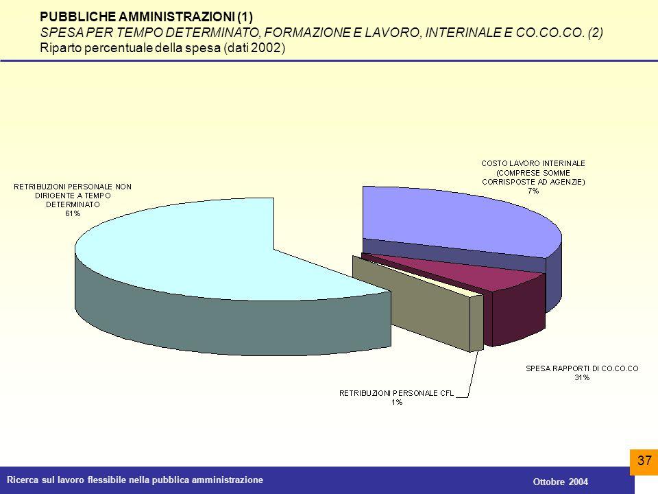 Ricerca sul lavoro flessibile nella pubblica amministrazione Ottobre 2004 37 PUBBLICHE AMMINISTRAZIONI (1) SPESA PER TEMPO DETERMINATO, FORMAZIONE E L